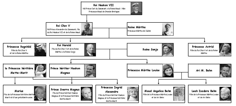 Famille Royale La Famille Royale De Norvege Norvege Portail D